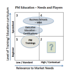 Product Management Education - Needs and Players